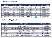 Electric Conductors & Individual Applications Chart